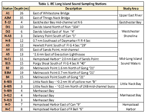 Long-Island-Sampling-Stations